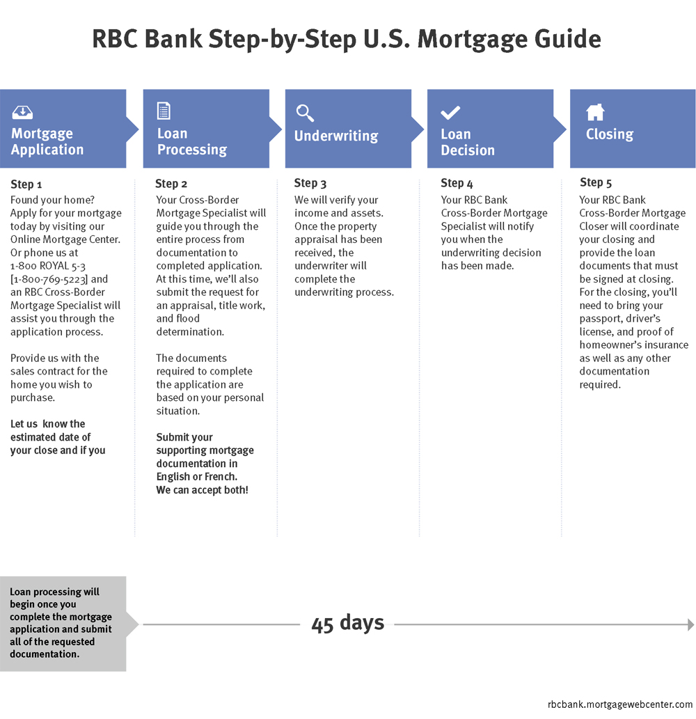 Us Bank Home Mortgage Payoff Wiring Instructions : Mortgage approval rbc